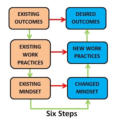 Developing a federated model of General Practice: Why change is essential
